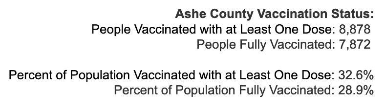 Monday May 3, 2021 - Appalachian State, Watauga, Alleghany, Ashe COVID-19 Cases & Vaccine Data