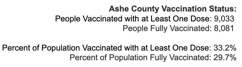 Friday May 7, 2021 - Appalachian State, Watauga, Alleghany, Ashe COVID-19 Cases & Vaccine Data
