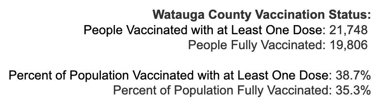 Monday May 10, 2021 - Appalachian State, Watauga, Alleghany, Ashe COVID-19 Cases & Vaccine Data