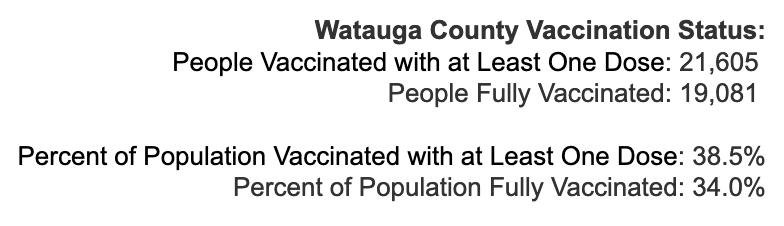 Tuesday May 4, 2021 - Appalachian State, Watauga, Alleghany, Ashe COVID-19 Cases & Vaccine Data