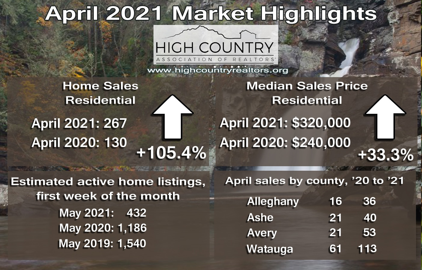 Housing inventory grows in April 2021