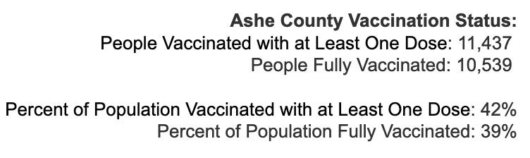 Friday June 11, 2021 - Appalachian State, Watauga, Alleghany, Ashe COVID-19 Cases & Vaccine Data