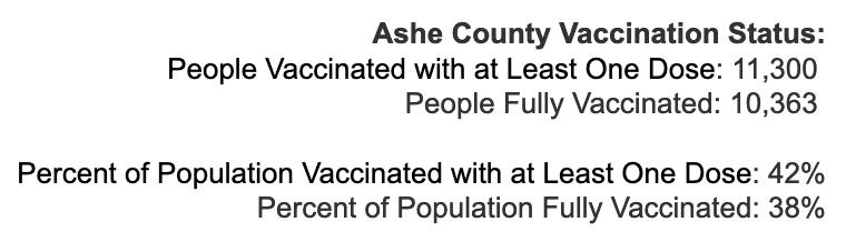 Friday June 4, 2021 - Appalachian State, Watauga, Alleghany, Ashe COVID-19 Cases & Vaccine Data