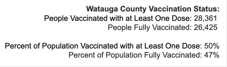 Friday June 25, 2021 - Appalachian State, Watauga, Alleghany, Ashe COVID-19 Cases & Vaccine Data