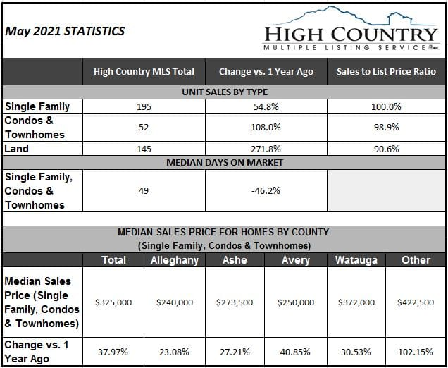 Spring home sales continue record pace