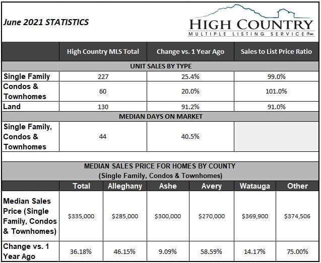 June 2021 Real Estate Report