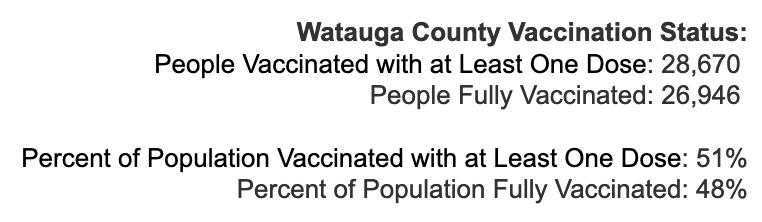 Friday July 16, 2021 - Appalachian State, Watauga, Alleghany, Ashe COVID-19 Cases & Vaccine Data