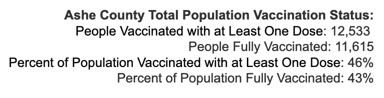 Tuesday August 10, 2021 - Appalachian State, Watauga, Alleghany, Ashe COVID-19 Cases & Vaccine Data