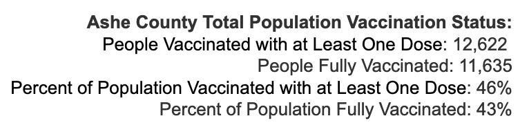 Friday August 13, 2021 - Appalachian State, Watauga, Alleghany, Ashe COVID-19 Cases & Vaccine Data