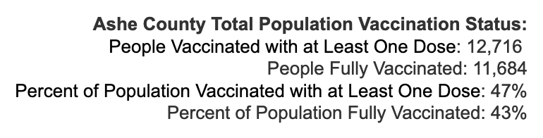 Monday August 16, 2021 - Appalachian State, Watauga, Alleghany, Ashe COVID-19 Cases & Vaccine Data
