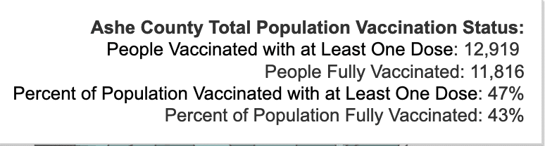 Tuesday August 24, 2021 - Appalachian State, Watauga, Alleghany, Ashe COVID-19 Cases & Vaccine Data