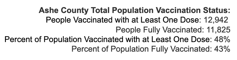 Wednesday August 25, 2021 - Appalachian State, Watauga, Alleghany, Ashe COVID-19 Cases & Vaccine Data