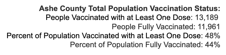 Tuesday August 31, 2021 - Appalachian State, Watauga, Alleghany, Ashe COVID-19 Cases & Vaccine Data