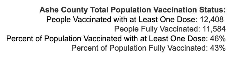 Wednesday August 4, 2021 - Appalachian State, Watauga, Alleghany, Ashe COVID-19 Cases & Vaccine Data
