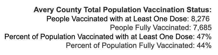 Friday August 6, 2021 - Appalachian State, Watauga, Alleghany, Ashe COVID-19 Cases & Vaccine Data