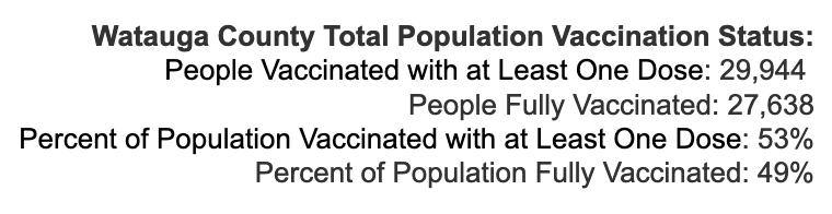 Monday August 23, 2021 - Appalachian State, Watauga, Alleghany, Ashe COVID-19 Cases & Vaccine Data