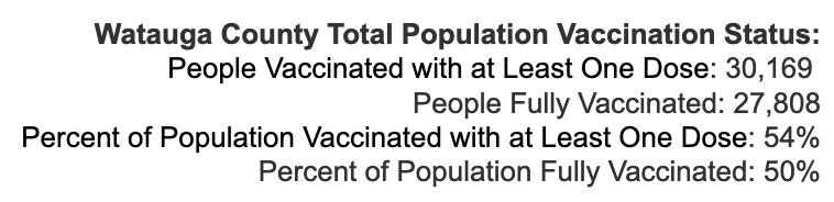 Friday August 27, 2021 - Appalachian State, Watauga, Alleghany, Ashe COVID-19 Cases & Vaccine Data