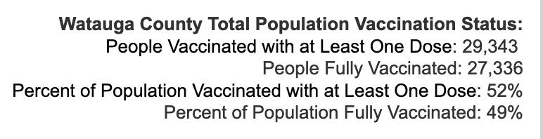 Monday August 9, 2021 - Appalachian State, Watauga, Alleghany, Ashe COVID-19 Cases & Vaccine Data