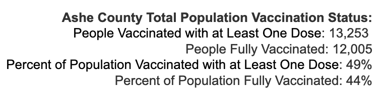 Wednesday September 1, 2021 - Appalachian State, Watauga, Alleghany, Ashe COVID-19 Cases & Vaccine Data