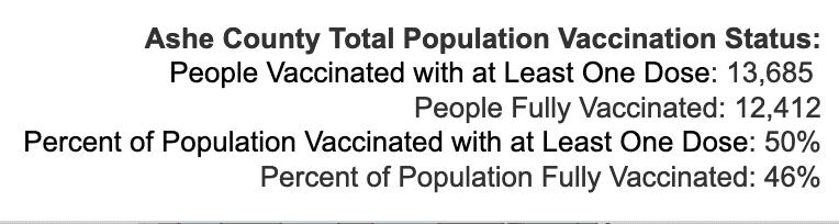 Tuesday September 14, 2021 - Appalachian State, Watauga, Alleghany, Ashe COVID-19 Cases & Vaccine Data