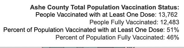 Friday September 17, 2021 - Appalachian State, Watauga, Alleghany, Ashe COVID-19 Cases & Vaccine Data