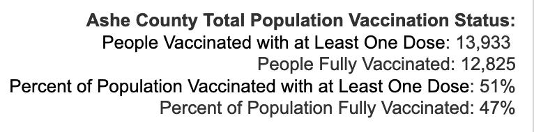 Thursday September 30, 2021 - Appalachian State, Watauga, Alleghany, Ashe COVID-19 Cases & Vaccine Data