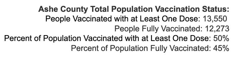 Thursday September 9, 2021 - Appalachian State, Watauga, Alleghany, Ashe COVID-19 Cases & Vaccine Data