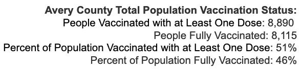 Friday September 10, 2021 - Appalachian State, Watauga, Alleghany, Ashe COVID-19 Cases & Vaccine Data