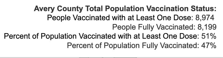 Wednesday September 15, 2021 - Appalachian State, Watauga, Alleghany, Ashe COVID-19 Cases & Vaccine Data