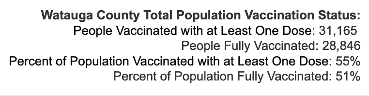 Thursday September 23, 2021 - Appalachian State, Watauga, Alleghany, Ashe COVID-19 Cases & Vaccine Data
