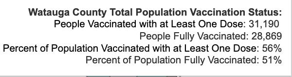 Friday September 24, 2021 - Appalachian State, Watauga, Alleghany, Ashe COVID-19 Cases & Vaccine Data