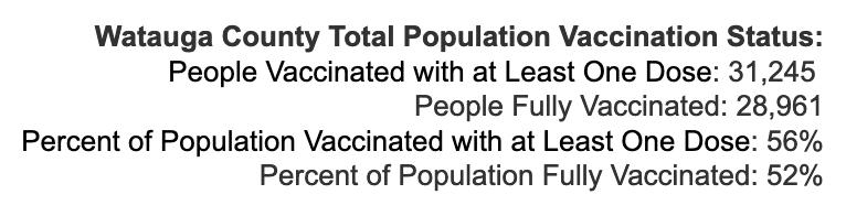 Monday September 27, 2021 - Appalachian State, Watauga, Alleghany, Ashe COVID-19 Cases & Vaccine Data