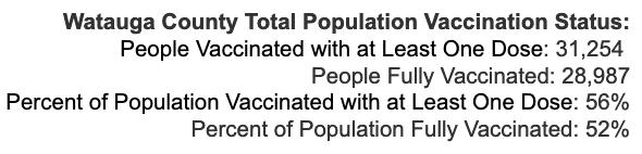 Tuesday September 28, 2021 - Appalachian State, Watauga, Alleghany, Ashe COVID-19 Cases & Vaccine Data