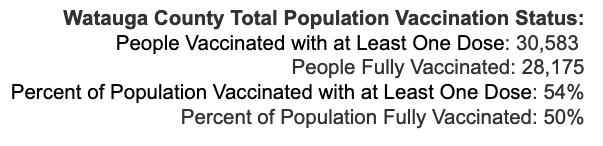 Tuesday September 7, 2021 - Appalachian State, Watauga, Alleghany, Ashe COVID-19 Cases & Vaccine Data