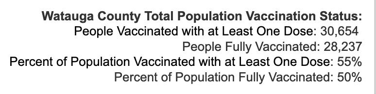 Wednesday September 8, 2021 - Appalachian State, Watauga, Alleghany, Ashe COVID-19 Cases & Vaccine Data