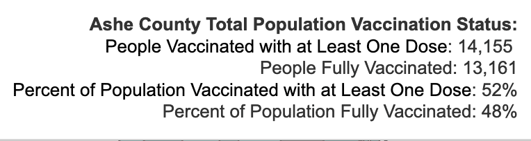 Monday October 11, 2021 - Appalachian State, Watauga, Alleghany, Ashe COVID-19 Cases & Vaccine Data