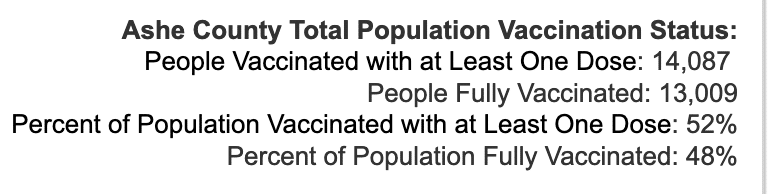 Monday October 4, 2021 - Appalachian State, Watauga, Alleghany, Ashe COVID-19 Cases & Vaccine Data