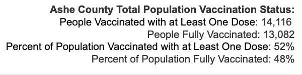 Wednesday October 6, 2021 - Appalachian State, Watauga, Alleghany, Ashe COVID-19 Cases & Vaccine Data