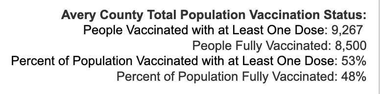 Friday October 1, 2021 - Appalachian State, Watauga, Alleghany, Ashe COVID-19 Cases & Vaccine Data