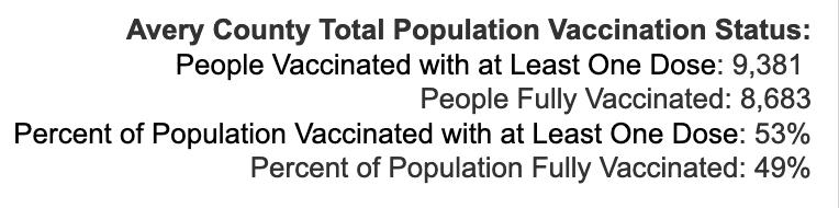 Tuesday October 12, 2021 - Appalachian State, Watauga, Alleghany, Ashe COVID-19 Cases & Vaccine Data
