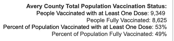 Friday October 8, 2021 - Appalachian State, Watauga, Alleghany, Ashe COVID-19 Cases & Vaccine Data